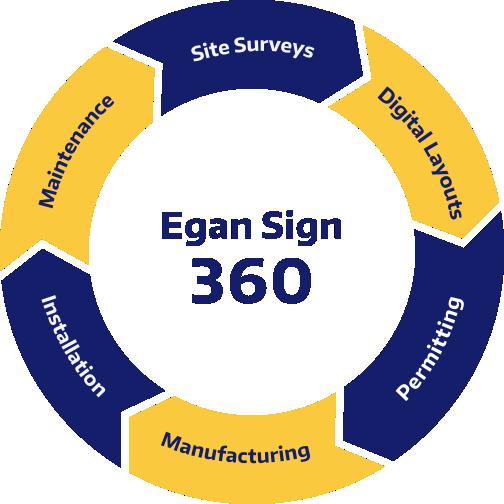 Egan Sign 360